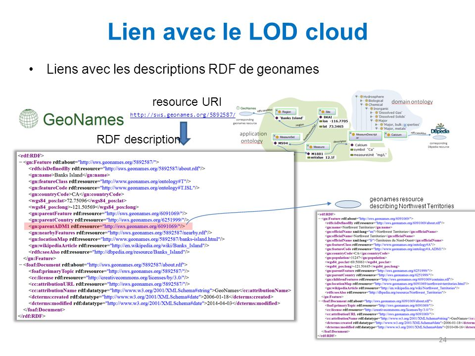 Lien avec le LOD cloud Liens avec les descriptions RDF de geonames