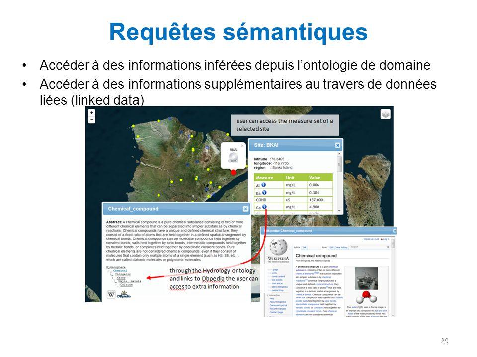 Requêtes sémantiques Accéder à des informations inférées depuis l'ontologie de domaine.