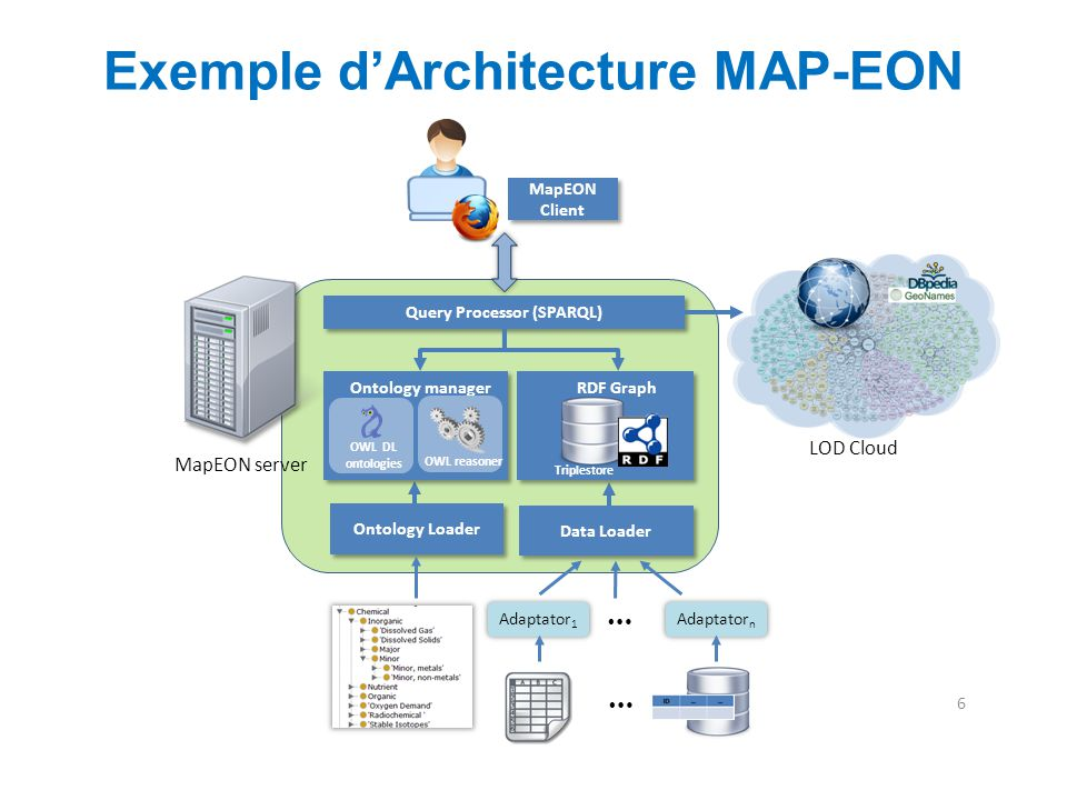 Exemple d'Architecture MAP-EON