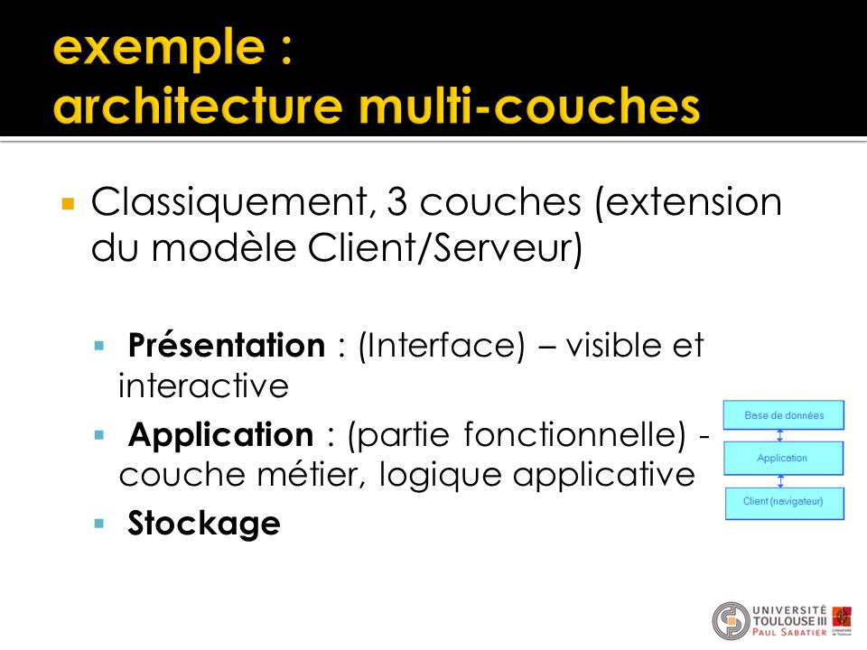 exemple : architecture multi-couches