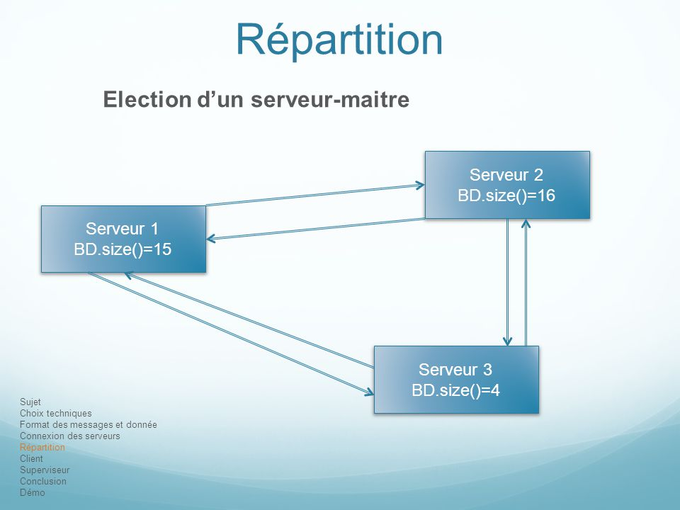 Répartition Election d'un serveur-maitre Serveur 2 BD.size()=16