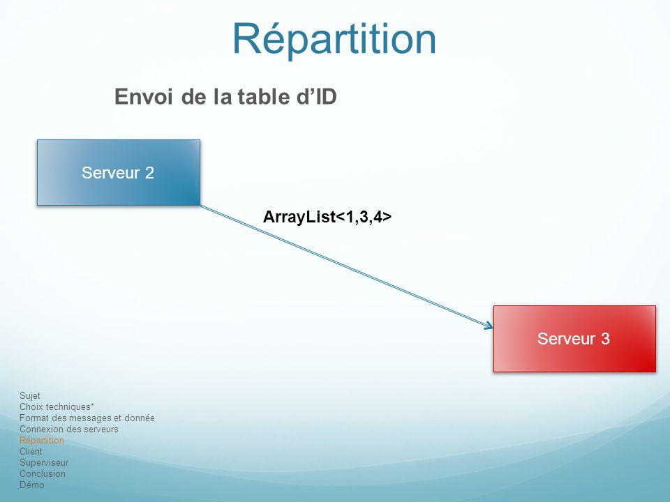 Répartition Envoi de la table d'ID Serveur 2 ArrayList<1,3,4>