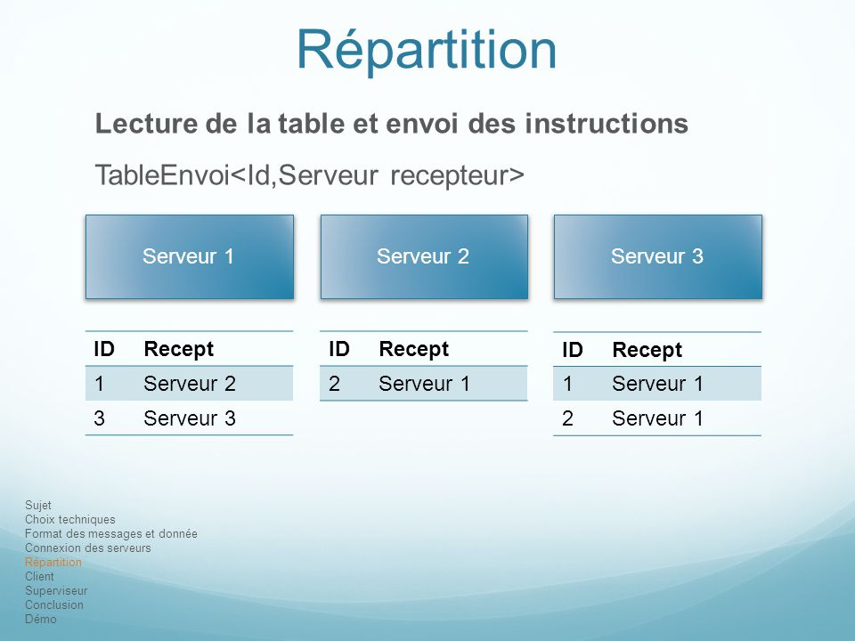 Répartition Lecture de la table et envoi des instructions
