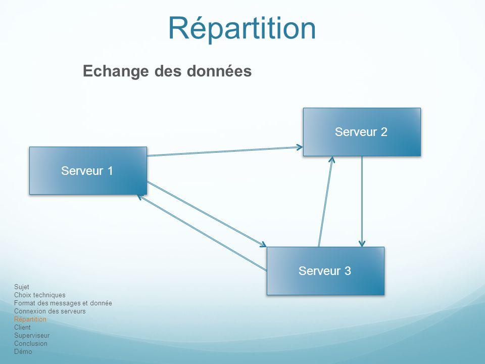 Répartition Echange des données Serveur 2 Serveur 1 Serveur 3