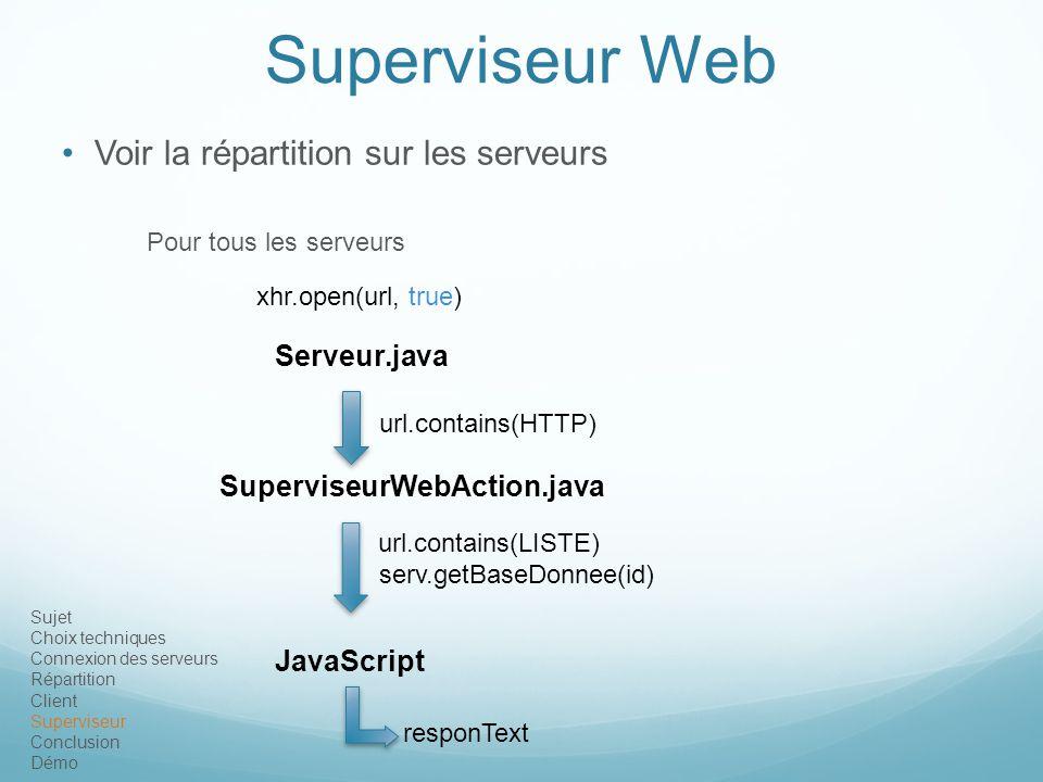Superviseur Web Voir la répartition sur les serveurs Serveur.java