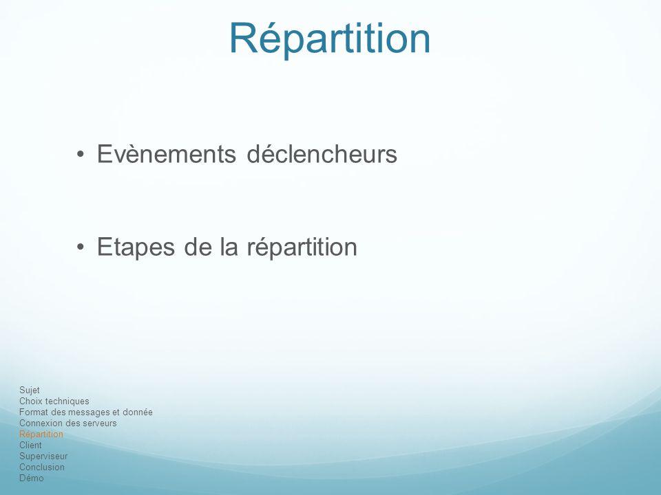 Répartition Evènements déclencheurs Etapes de la répartition