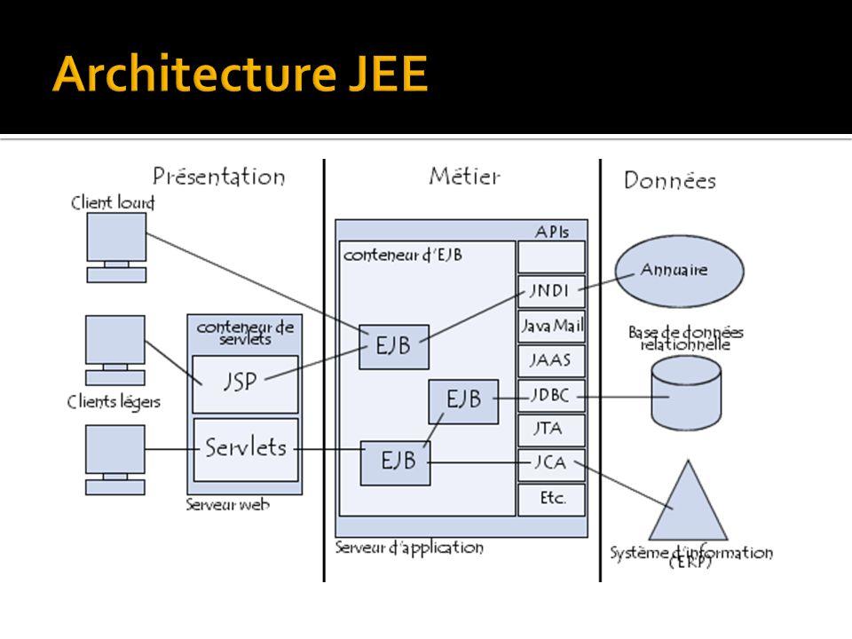 Architecture JEE