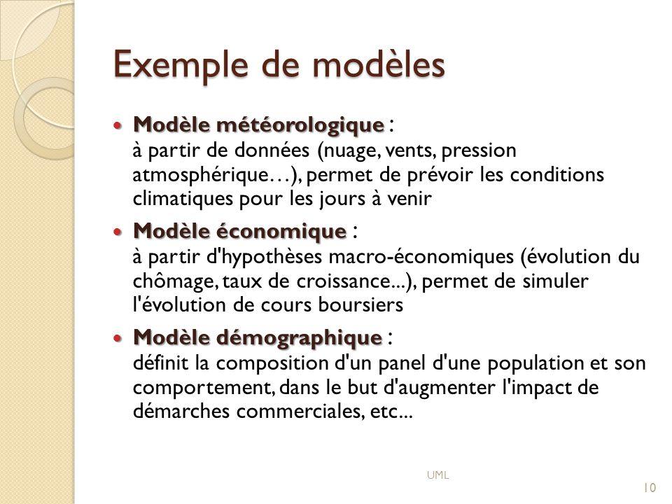 Exemple de modèles