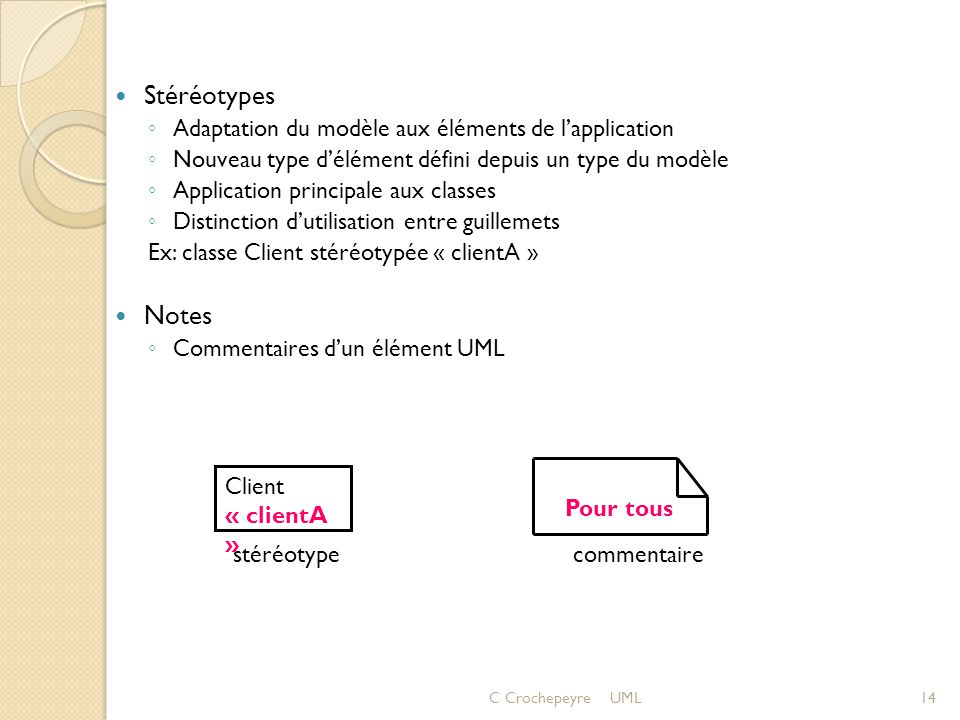 Stéréotypes Notes Adaptation du modèle aux éléments de l'application