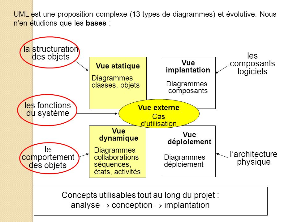 la structuration des objets les composants logiciels