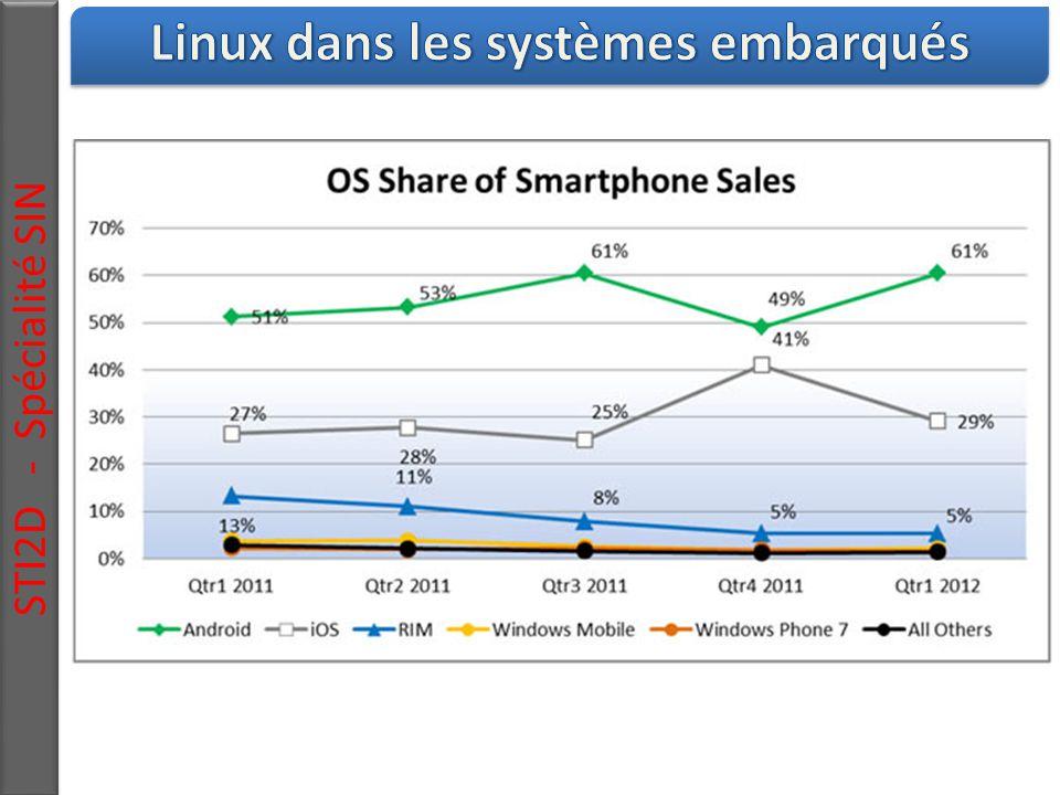 Linux dans les systèmes embarqués