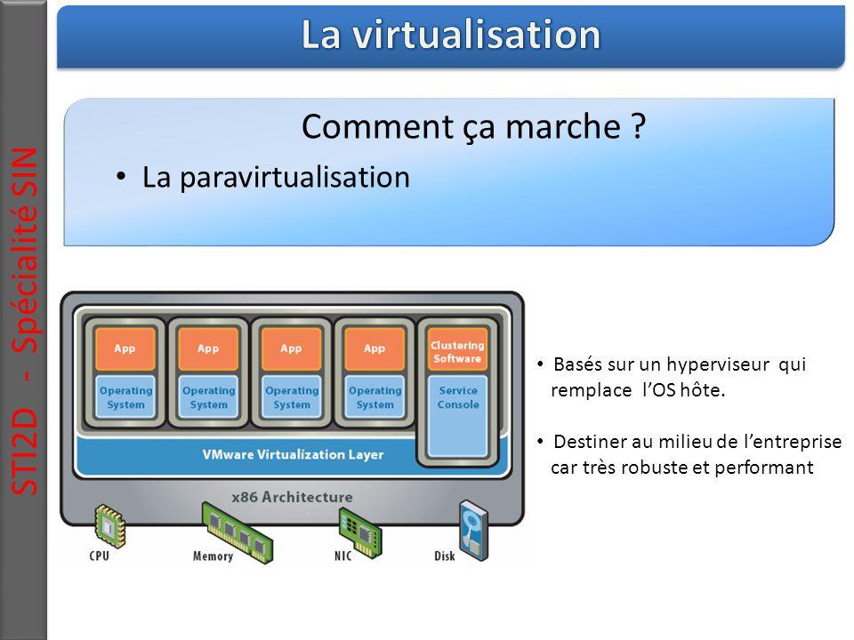 La virtualisation STI2D - Spécialité SIN Comment ça marche