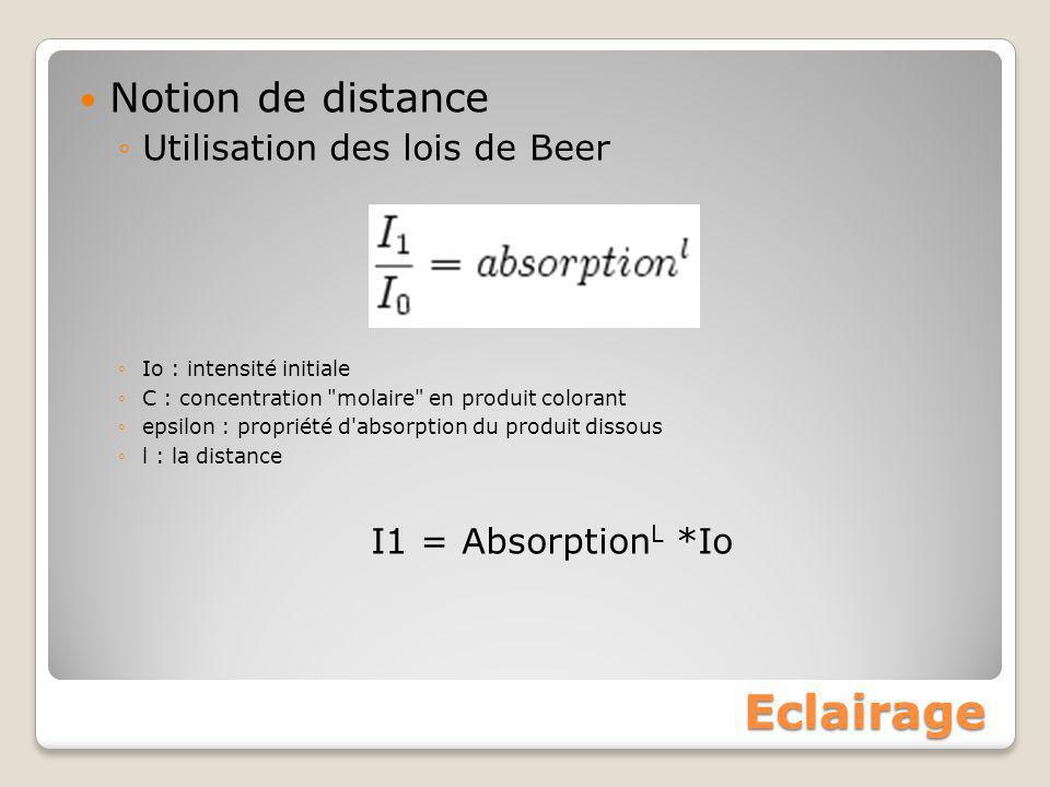 Eclairage Notion de distance Utilisation des lois de Beer