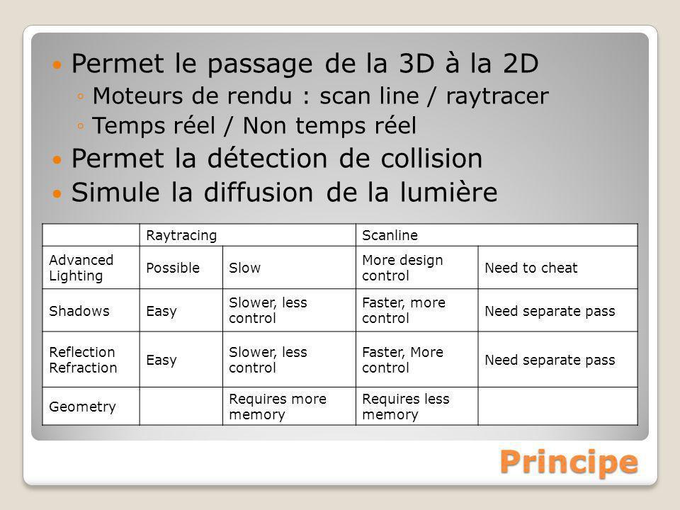 Principe Permet le passage de la 3D à la 2D