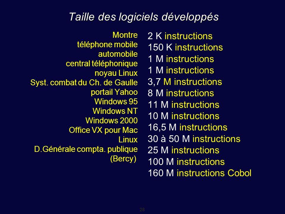 Taille des logiciels développés