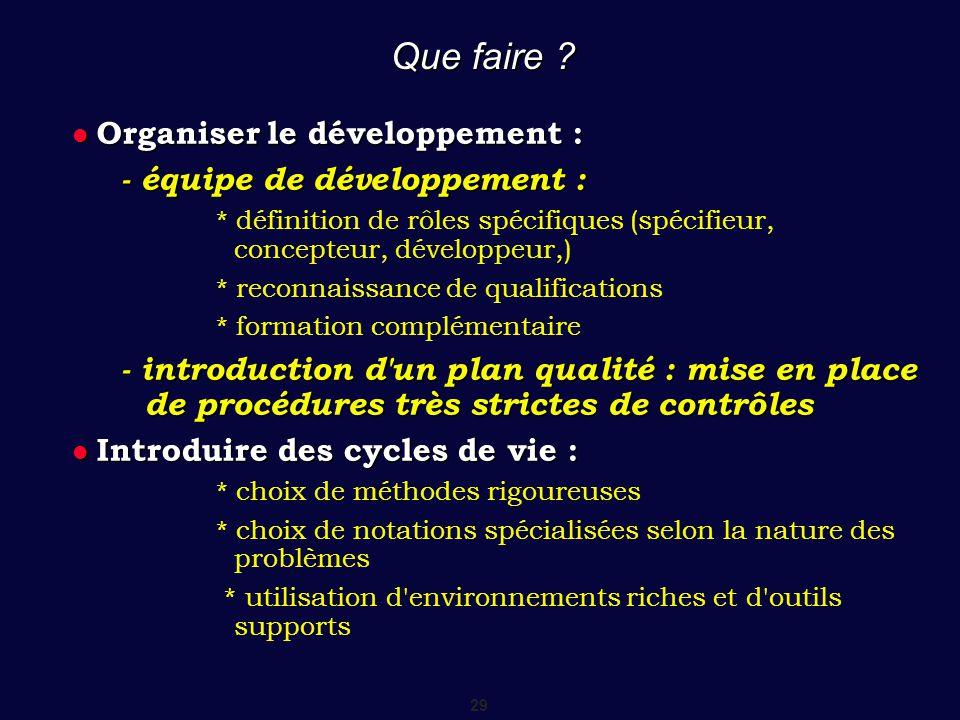 Que faire Organiser le développement : - équipe de développement :