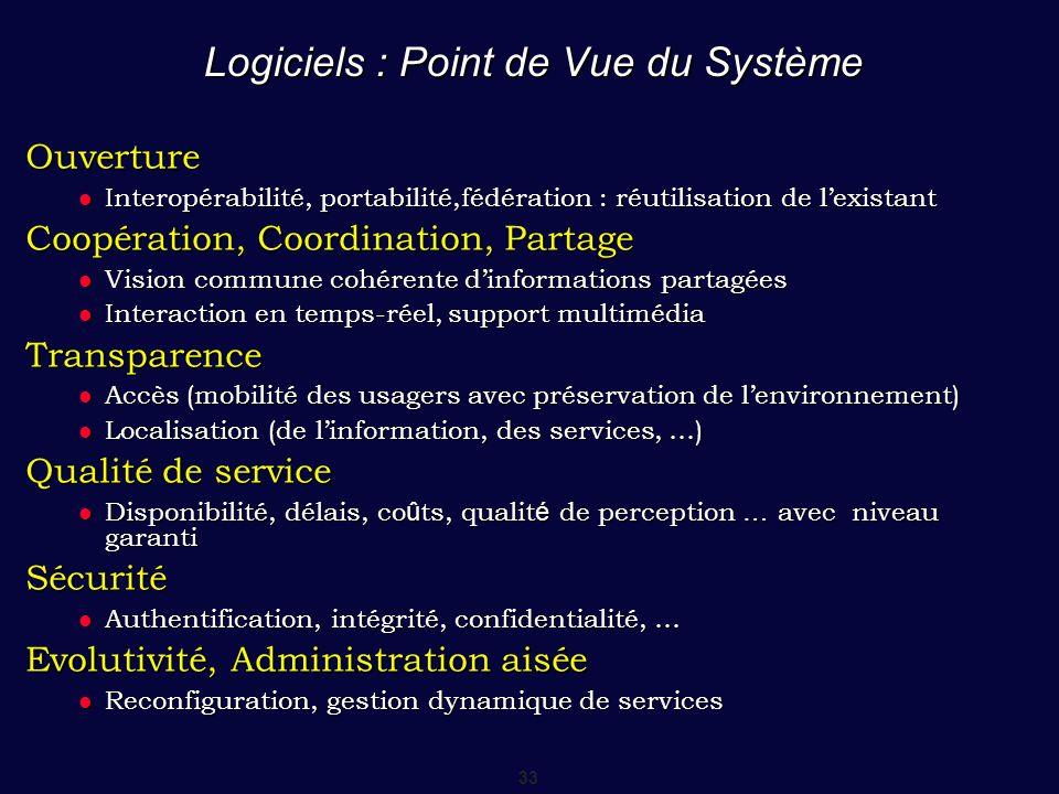 Logiciels : Point de Vue du Système