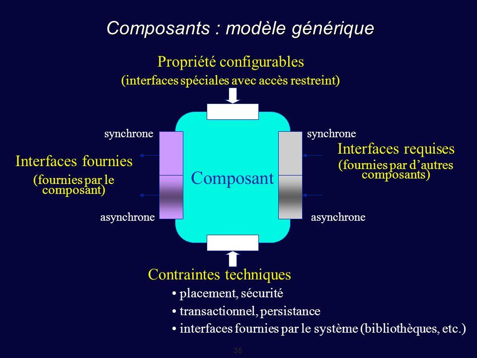 Composants : modèle générique