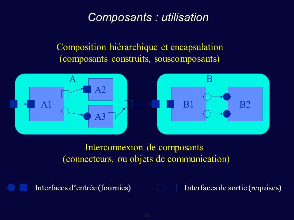 Composants : utilisation