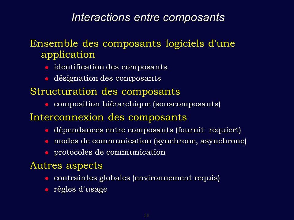 Interactions entre composants