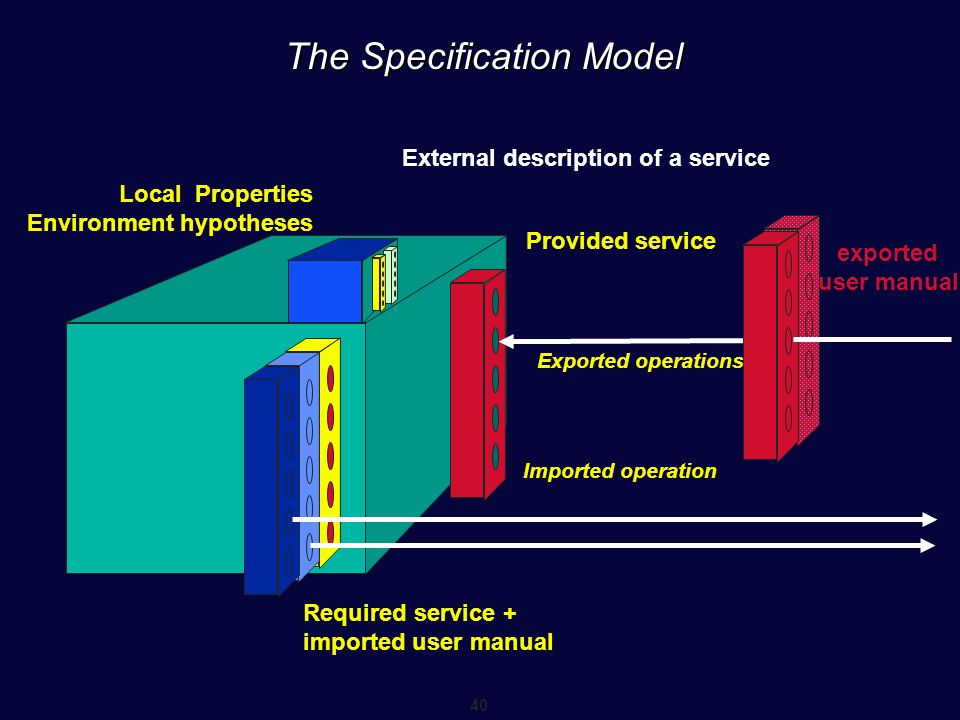 The Specification Model
