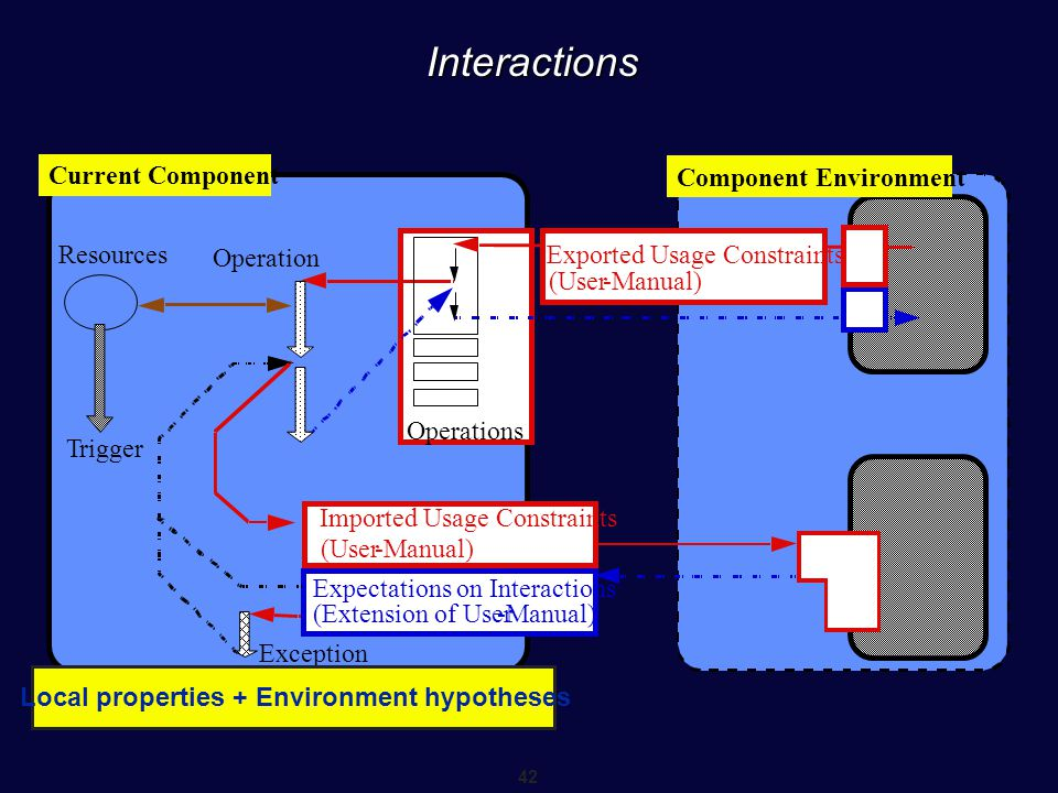 Local properties + Environment hypotheses LoEnvironment hypothess