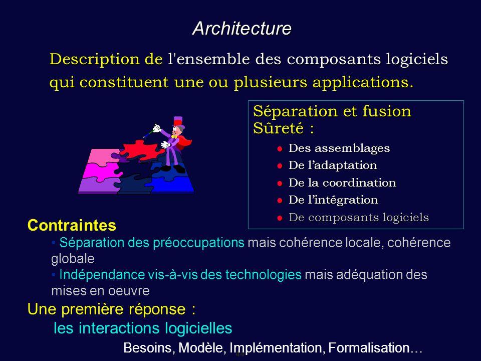 Architecture Description de l ensemble des composants logiciels