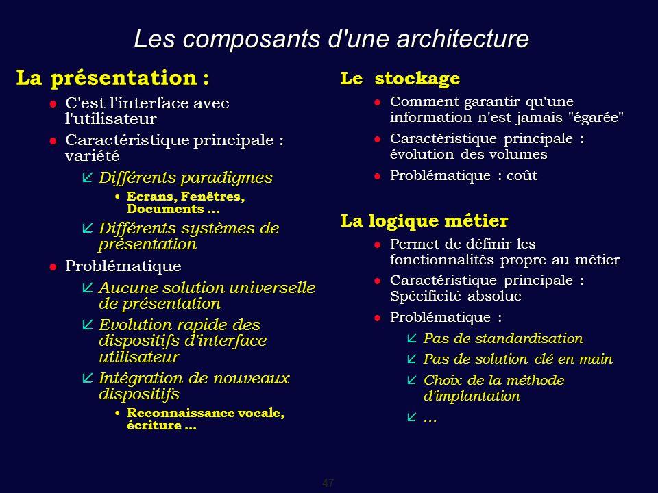 Les composants d une architecture