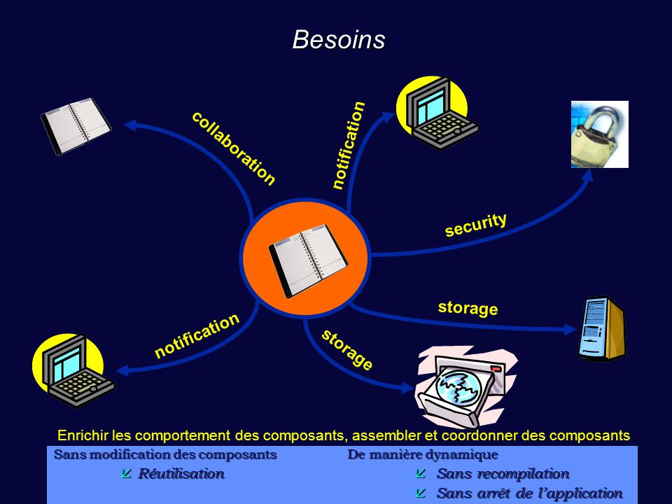 Besoins notification collaboration security storage