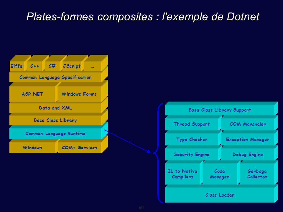 Plates-formes composites : l exemple de Dotnet