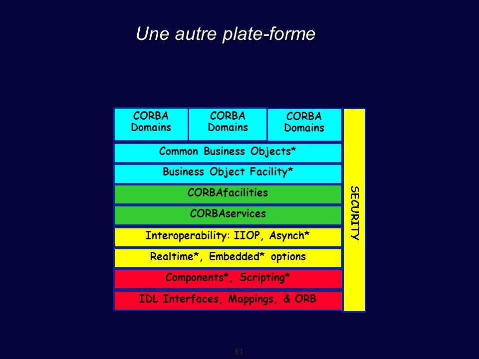 Une autre plate-forme CORBA Domains Common Business Objects*