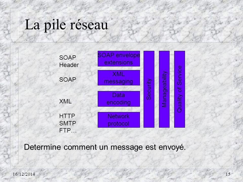 La pile réseau Determine comment un message est envoyé. SOAP envelope