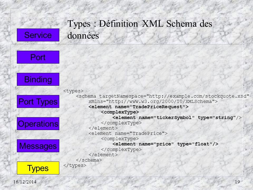 Types : Définition XML Schema des données