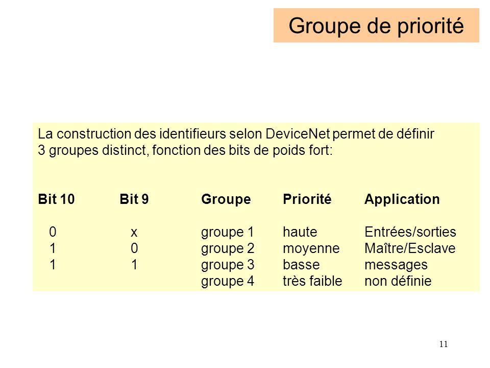 Groupe de priorité La construction des identifieurs selon DeviceNet permet de définir. 3 groupes distinct, fonction des bits de poids fort: