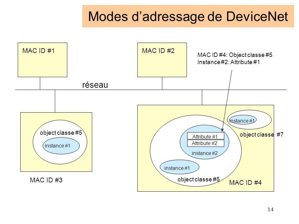 Modes d'adressage de DeviceNet