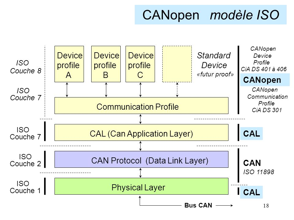 CANopen modèle ISO Device profile A Device profile B Device profile C