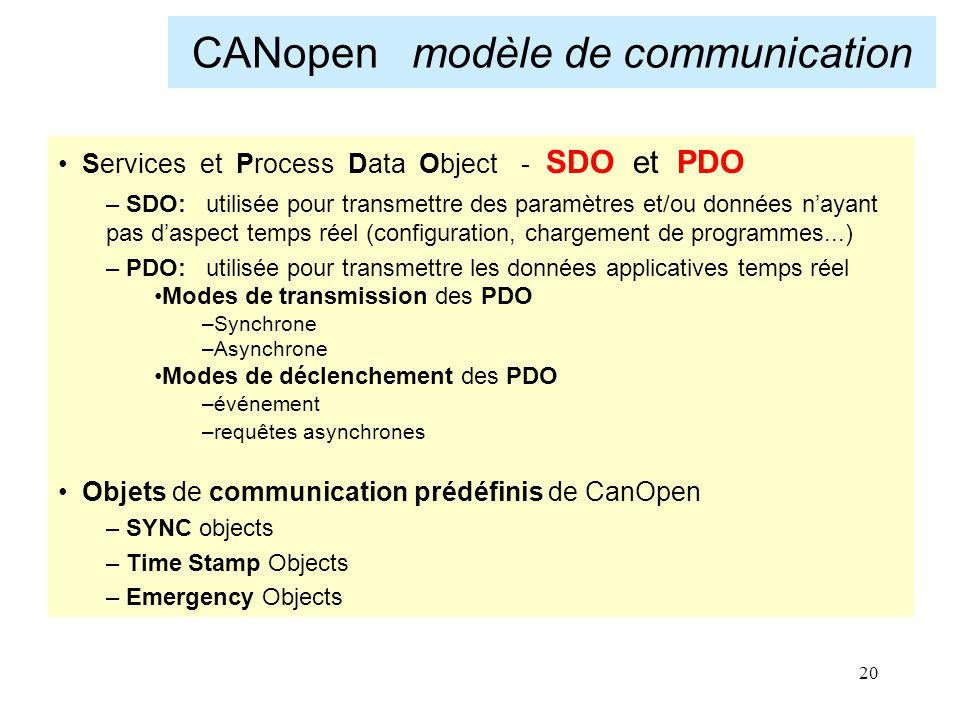 CANopen modèle de communication