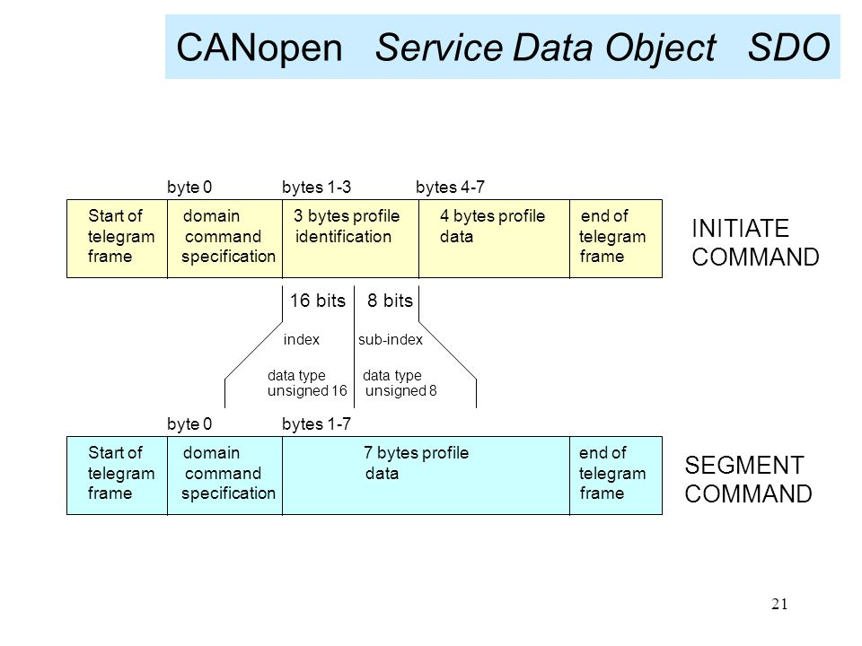 CANopen Service Data Object SDO