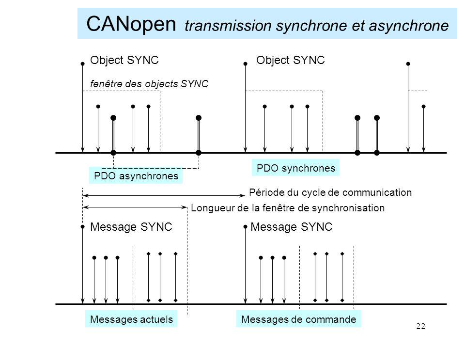 CANopen transmission synchrone et asynchrone