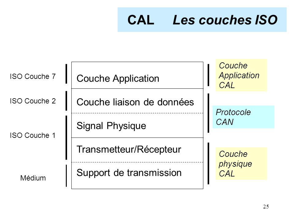 CAL Les couches ISO Couche Application Couche liaison de données
