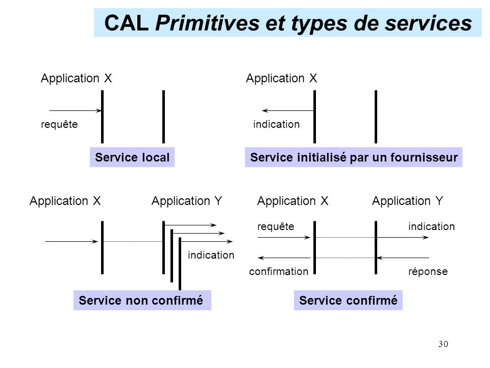 CAL Primitives et types de services