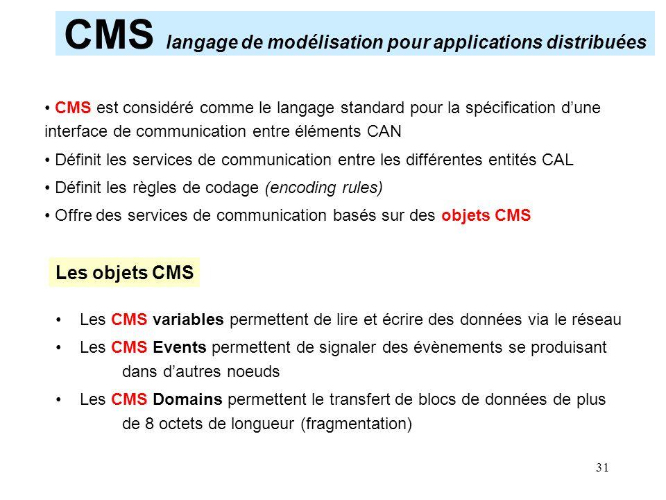 CMS langage de modélisation pour applications distribuées