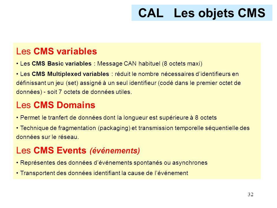 CAL Les objets CMS Les CMS variables Les CMS Domains