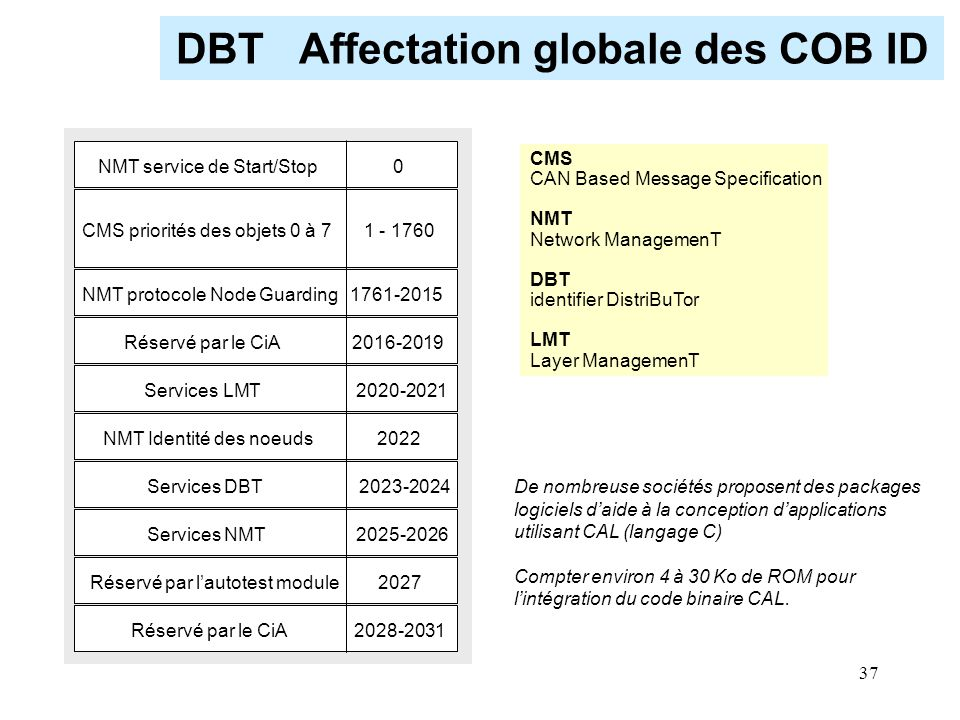 DBT Affectation globale des COB ID