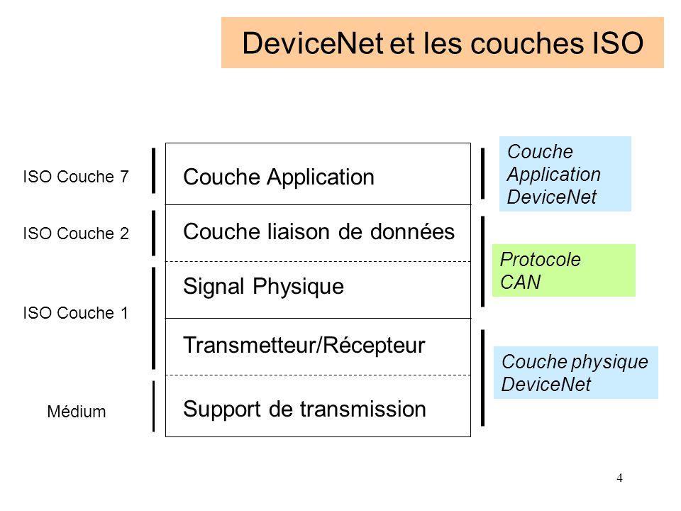 DeviceNet et les couches ISO