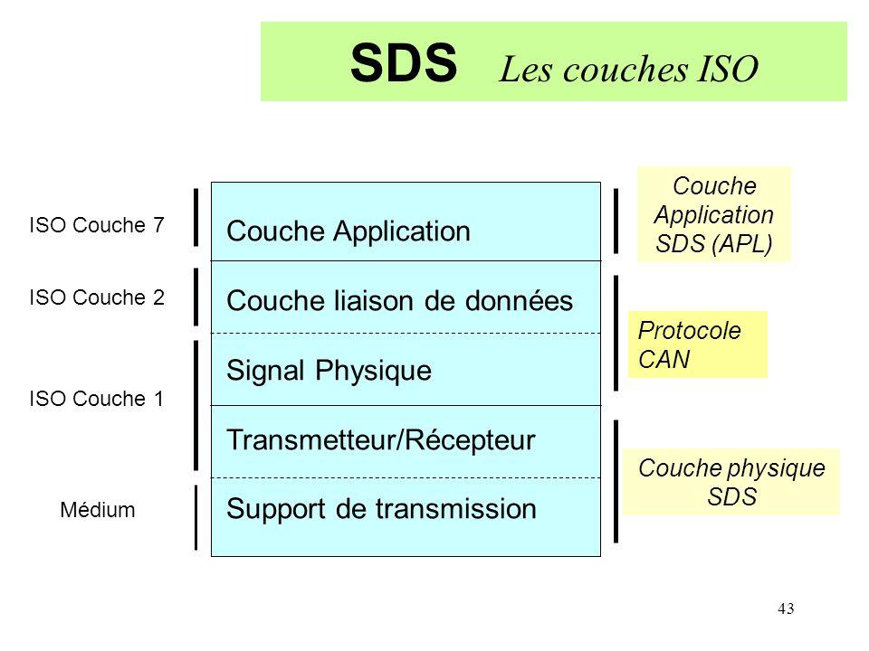 SDS Les couches ISO Couche Application Couche liaison de données