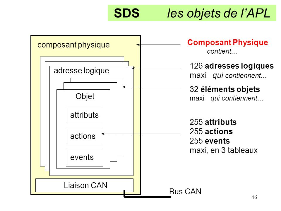 SDS les objets de l'APL Composant Physique composant physique