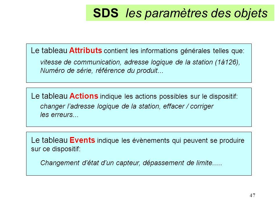 SDS les paramètres des objets