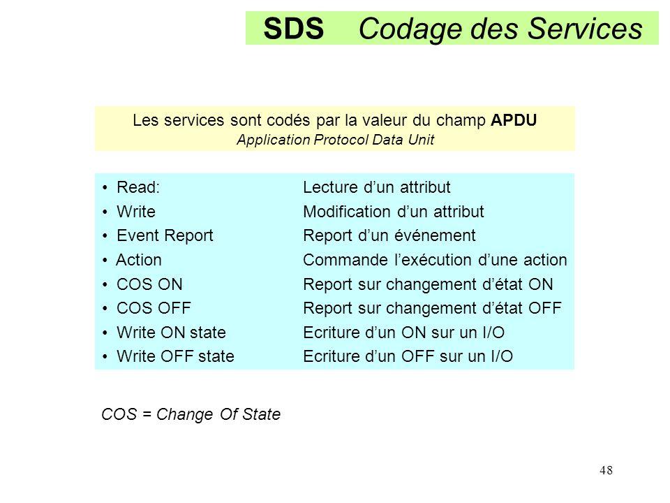SDS Codage des Services