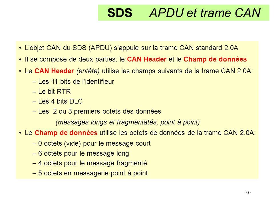 SDS APDU et trame CAN L'objet CAN du SDS (APDU) s'appuie sur la trame CAN standard 2.0A.